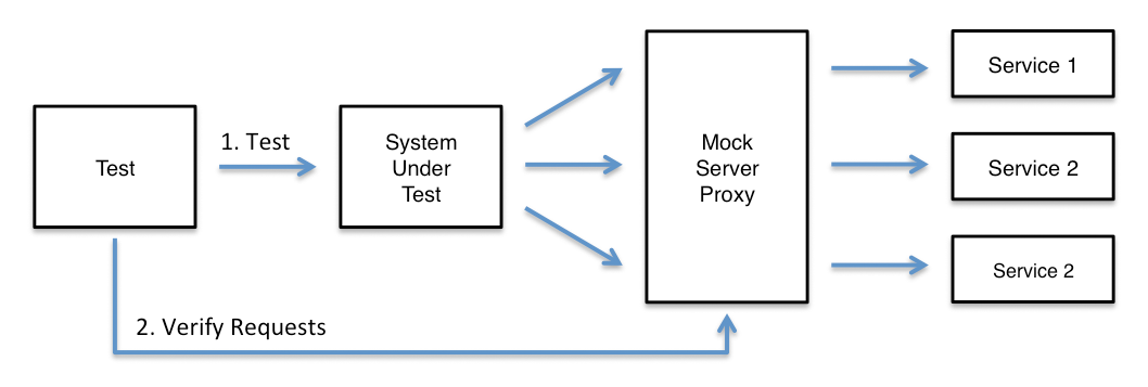 Verifying service requests with MockServer Proxy